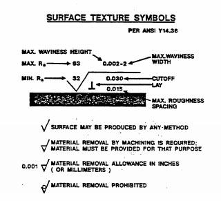 ANSI Surface Finish Symbols