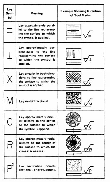 Old Mill Gm >> Surface Finish Symbols and Roughness Conversion Chart Tables