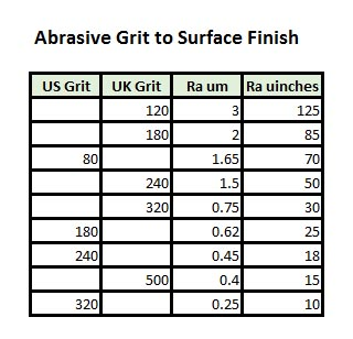 Surface Finish Symbols and Roughness Conversion Chart Tables
