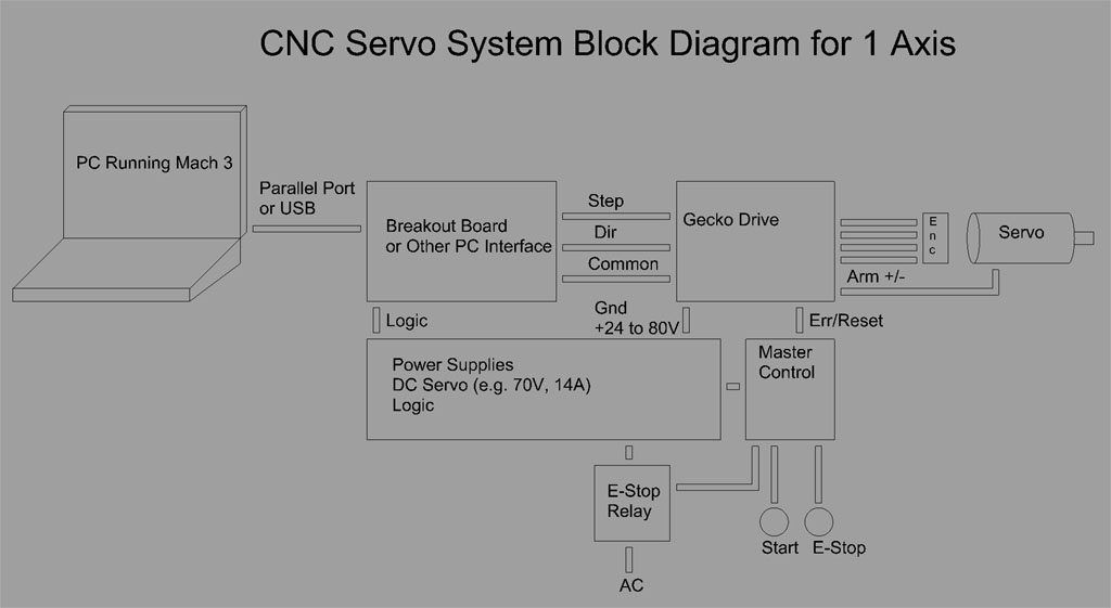 ServoBlockDiagram cnccookbook debugging cnc electronics cnc servo motors wiring diagram at sewacar.co