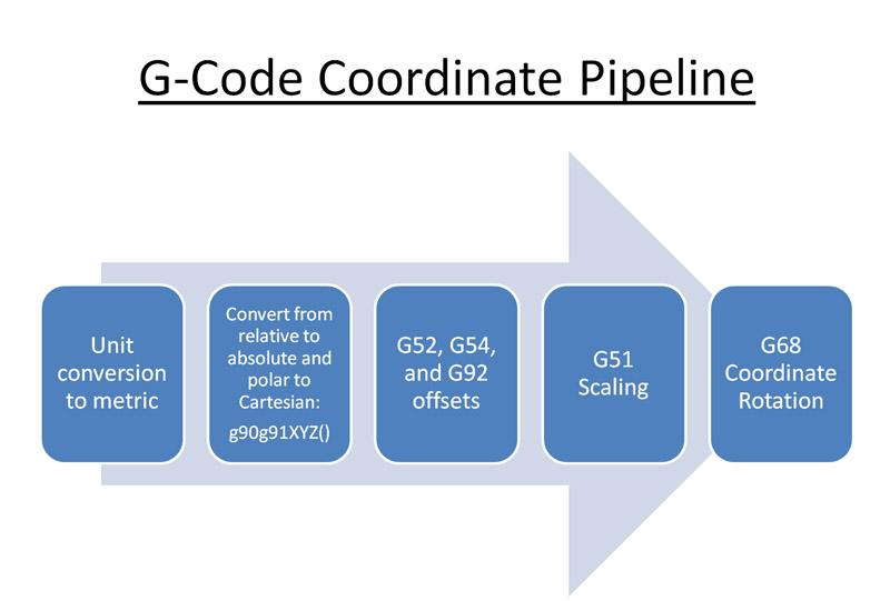 G21 G Code Coordinate Pipeline