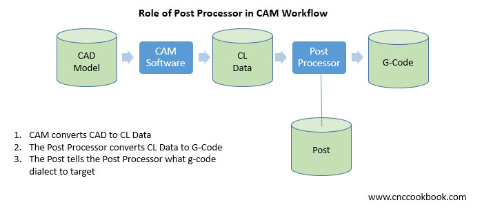 What is a CAM Post Processor?