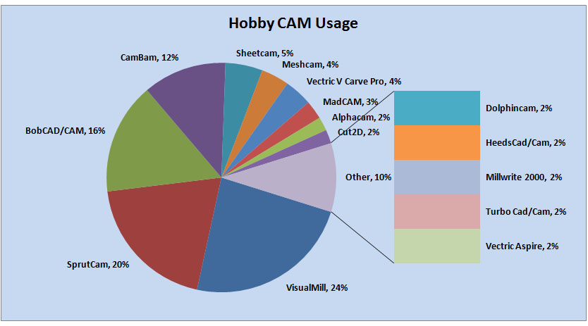 Hobby CAM Package Market Share