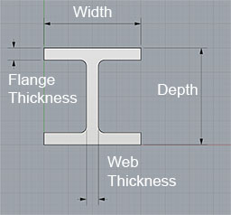 Steel I Beam, Channel, Angle, HSS Sizes