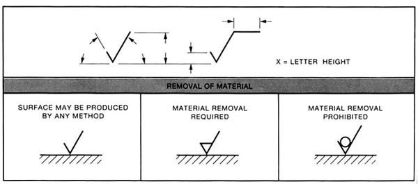 Drawing Smooth Lines Meaning : Surface finish symbols and roughness conversion chart tables