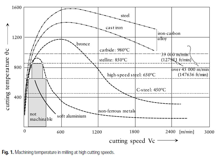 Surface Speed vs Heat