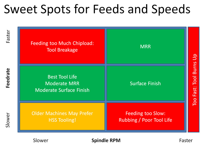 Feeds and speeds sweet spots