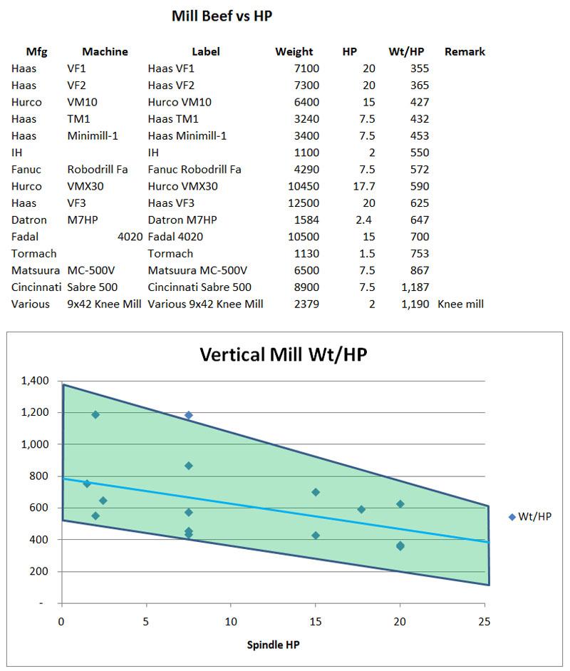 Milling machine weight vs HP
