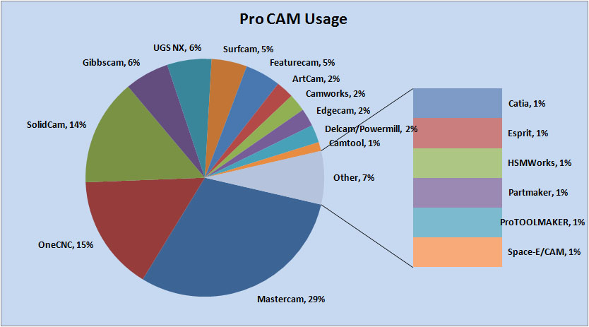 Professional Grade CAM Package Market Share