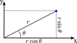 polar to rectangular coordinate conversion