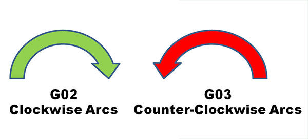 Quick G-Code Arc Tutorial: Make G02 & G03 Easy, Avoid Mistakes