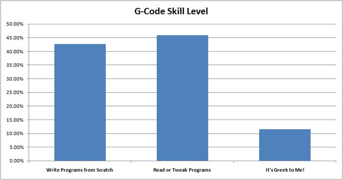G-Code Skill Level