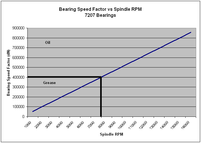 Bearing Speed Factor vs Spindle RPM