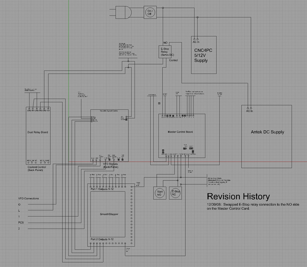 Here is the overall schematic for how the VFD is controlled by the system: