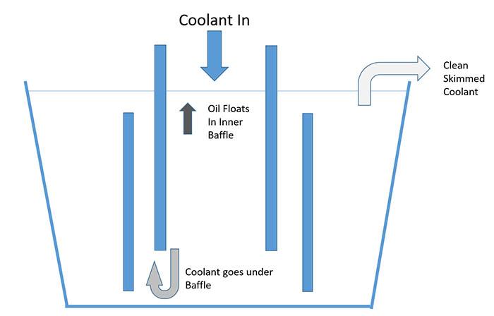 CNC Machine Coolant: Pumps, Flood, Filtration [DIY Guide]
