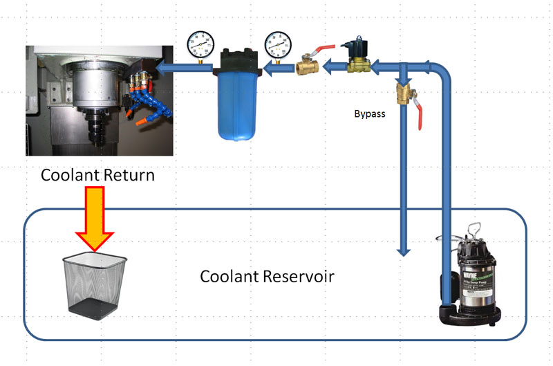flood coolant schematic
