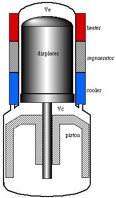 stirling engine design plans pdf